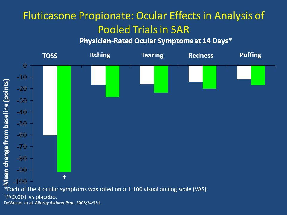Fluticasone Propionate: Ocular Effects in Analysis of Pooled Trials in SAR DeWester et al.