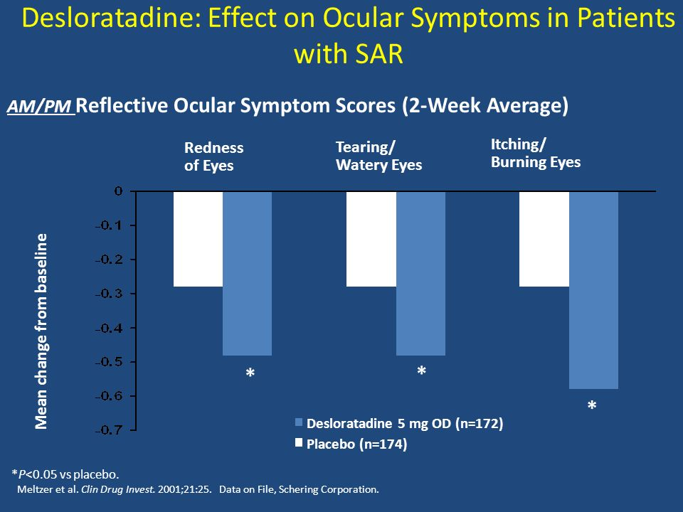 Desloratadine: Effect on Ocular Symptoms in Patients with SAR Desloratadine 5 mg OD (n=172) Placebo (n=174) AM/PM Reflective Ocular Symptom Scores (2-Week Average) *P<0.05 vs placebo.