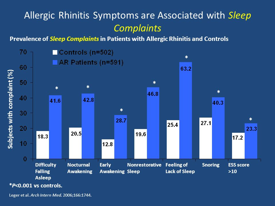 Allergic Rhinitis Symptoms are Associated with Sleep Complaints Leger et al.