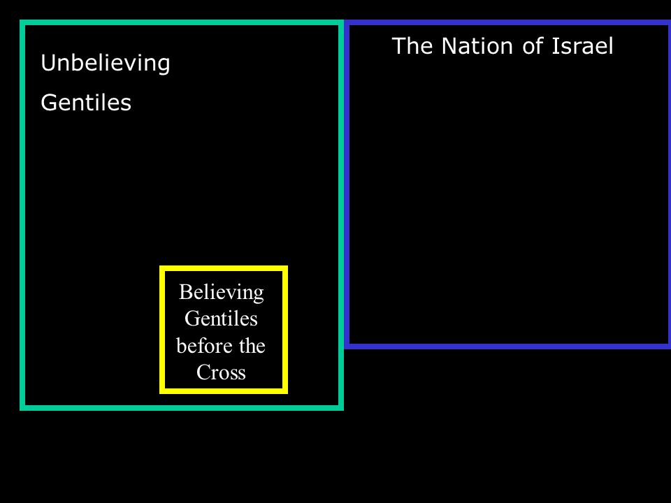 Unbelieving Gentiles The Nation of Israel Believing Gentiles before the Cross