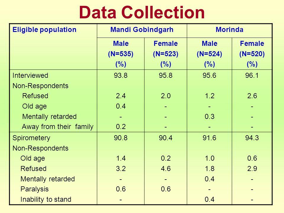 Data Collection Eligible populationMandi GobindgarhMorinda Male (N=535) (%) Female (N=523) (%) Male (N=524) (%) Female (N=520) (%) Interviewed Non-Res