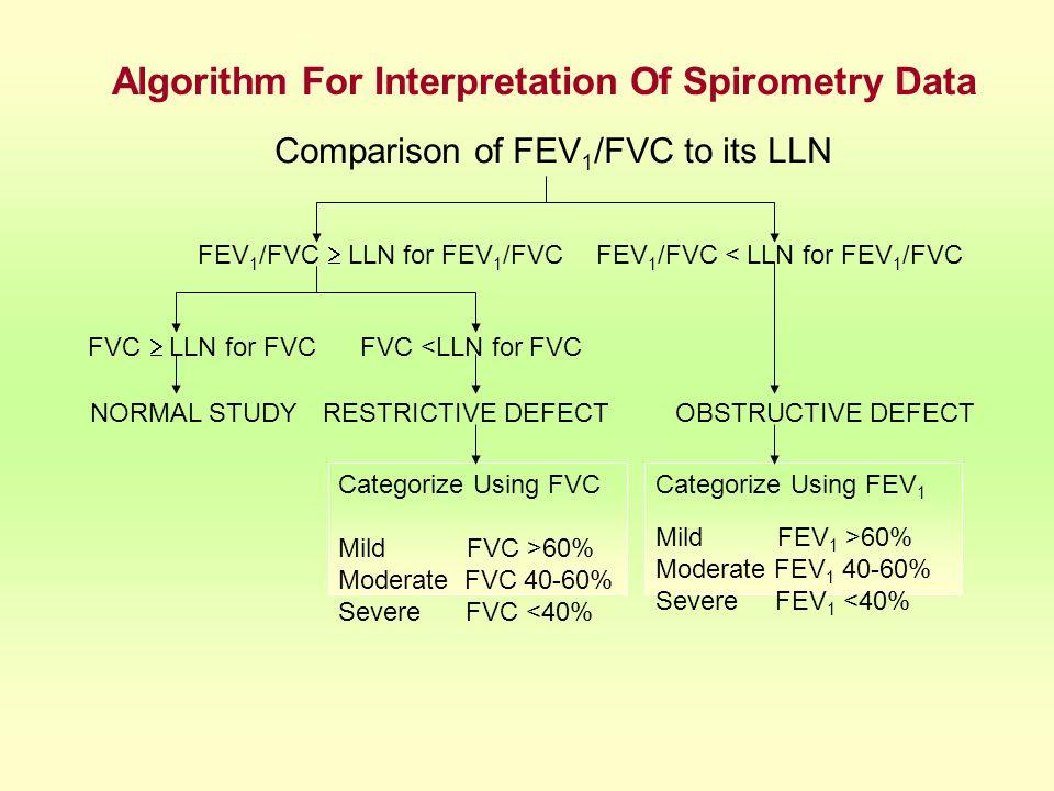 Algorithm For Interpretation Of Spirometry Data Categorize Using FVC Mild FVC >60% Moderate FVC 40-60% Severe FVC <40% Categorize Using FEV 1 Mild FEV