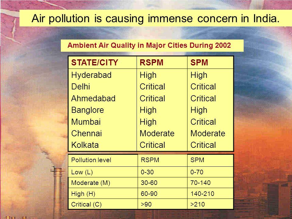 Air pollution is causing immense concern in India. STATE/CITYRSPMSPM Hyderabad Delhi Ahmedabad Banglore Mumbai Chennai Kolkata High Critical High Mode