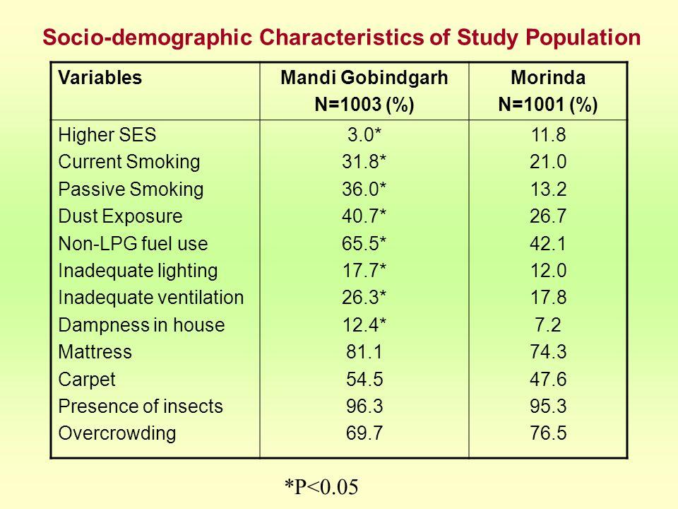 Socio-demographic Characteristics of Study Population VariablesMandi Gobindgarh N=1003 (%) Morinda N=1001 (%) Higher SES Current Smoking Passive Smoki