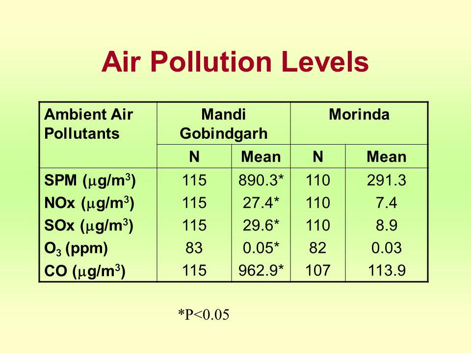 Air Pollution Levels Ambient Air Pollutants Mandi Gobindgarh Morinda NMeanN SPM ( g/m 3 ) NOx ( g/m 3 ) SOx ( g/m 3 ) O 3 (ppm) CO ( g/m 3 ) 115 83 11