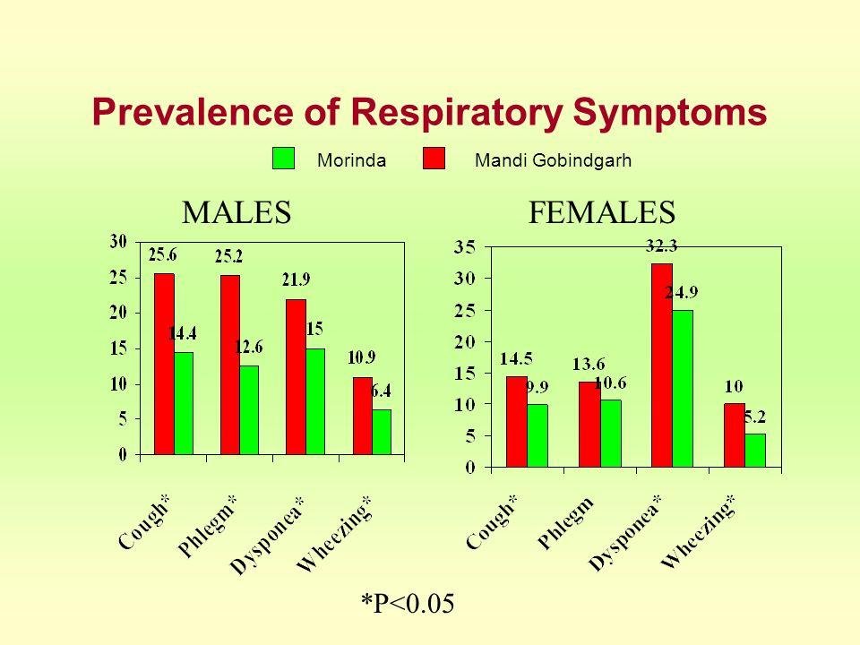 Prevalence of Respiratory Symptoms MALES FEMALES MorindaMandi Gobindgarh *P<0.05