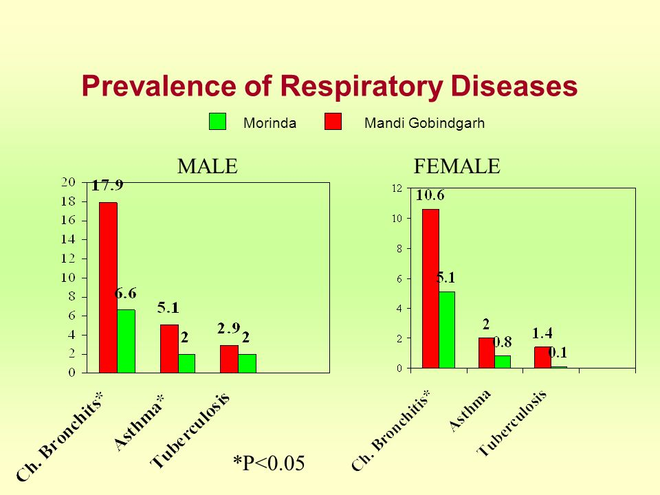 Prevalence of Respiratory Diseases MorindaMandi Gobindgarh MALEFEMALE *P<0.05