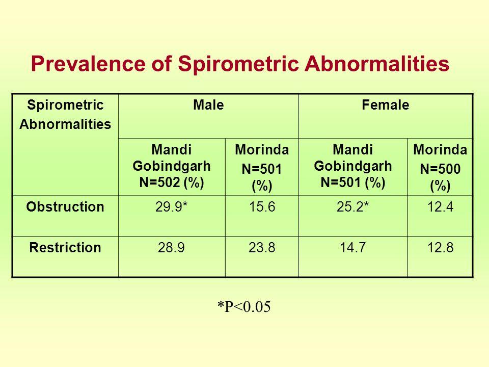 Prevalence of Spirometric Abnormalities Spirometric Abnormalities MaleFemale Mandi Gobindgarh N=502 (%) Morinda N=501 (%) Mandi Gobindgarh N=501 (%) M