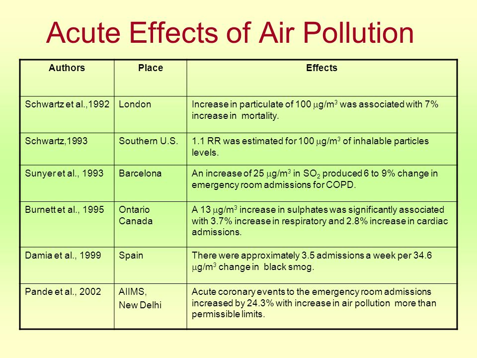 Chronic Effects of Air Pollution AuthorsPlaceEffects Deteles et al., 1987Los AngelesAssociation between PM 10 Level & increase in symptoms of respiratory diseases.