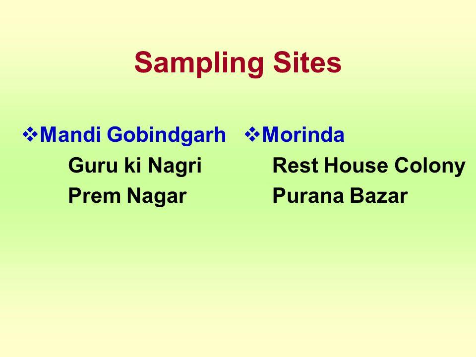 Sampling Sites Mandi Gobindgarh Guru ki Nagri Prem Nagar Morinda Rest House Colony Purana Bazar