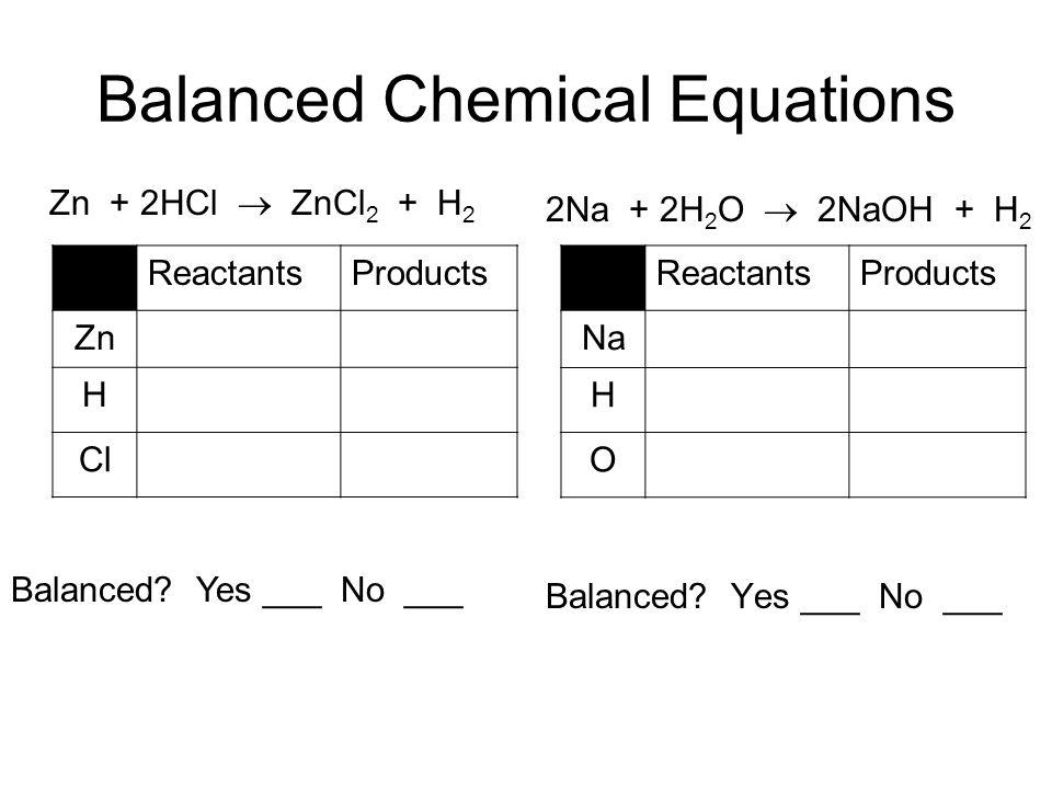 Balanced Chemical Equations 2Na + 2H 2 O 2NaOH + H 2 Balanced? Yes ___ No ___ ReactantsProducts Zn H Cl Zn + 2HCl ZnCl 2 + H 2 Balanced? Yes ___ No __