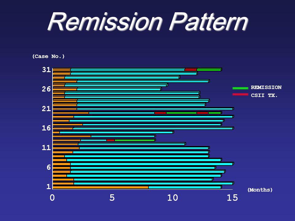 Remission Pattern REMISSION CSII TX. (Months) (Case No.)