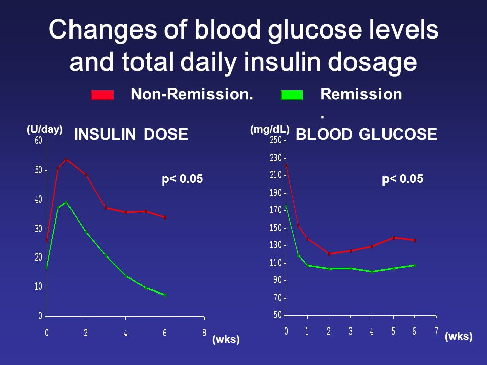 INSULIN DOSEBLOOD GLUCOSE (wks) (U/day)(mg/dL) p< 0.05 (wks) Non-Remission.Remission. Changes of blood glucose levels and total daily insulin dosage