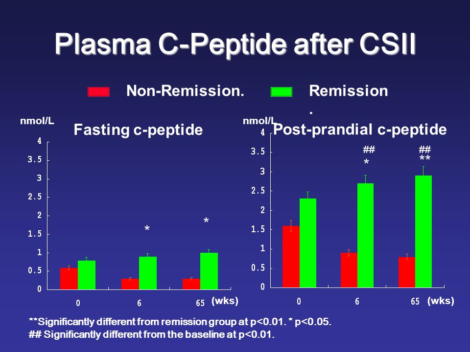Fasting c-peptide Post-prandial c-peptide (wks) nmol/L (wks) * * * ** ## **Significantly different from remission group at p<0.01.