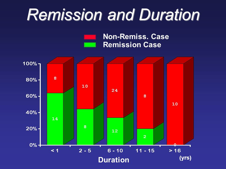 (yrs) Non-Remiss. Case Remission Case Duration Remission and Duration
