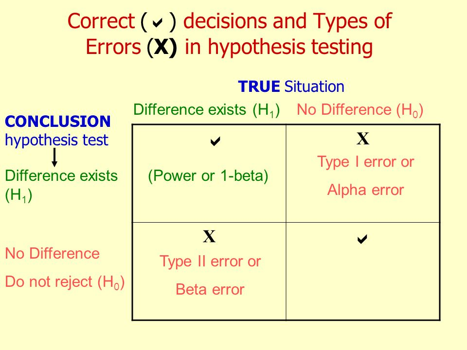 Correct ( ) decisions and Types of Errors (X) in hypothesis testing X X Difference exists (H 1 )No Difference (H 0 ) Difference exists (H 1 ) No Diffe