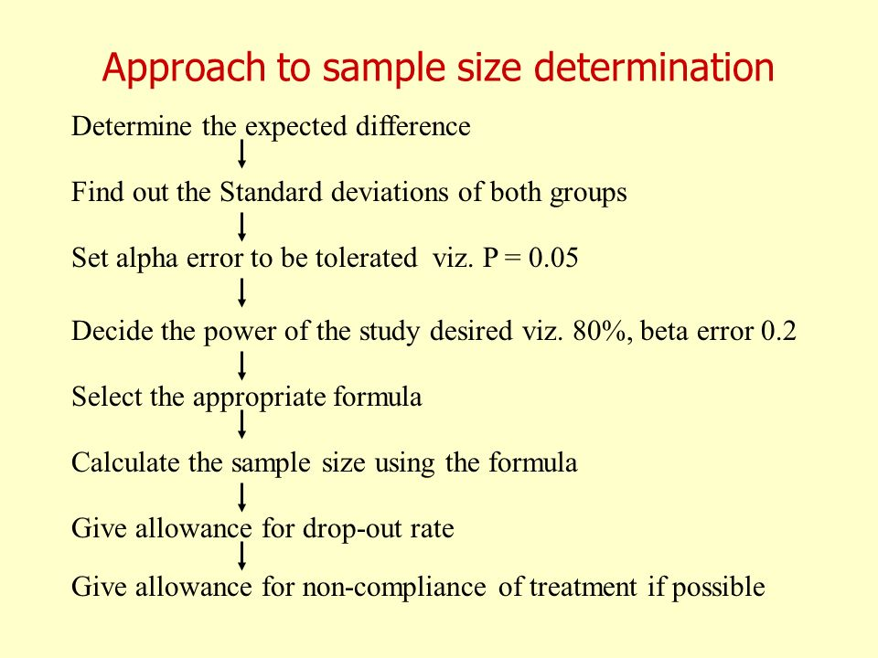Approach to sample size determination Determine the expected difference Find out the Standard deviations of both groups Set alpha error to be tolerate