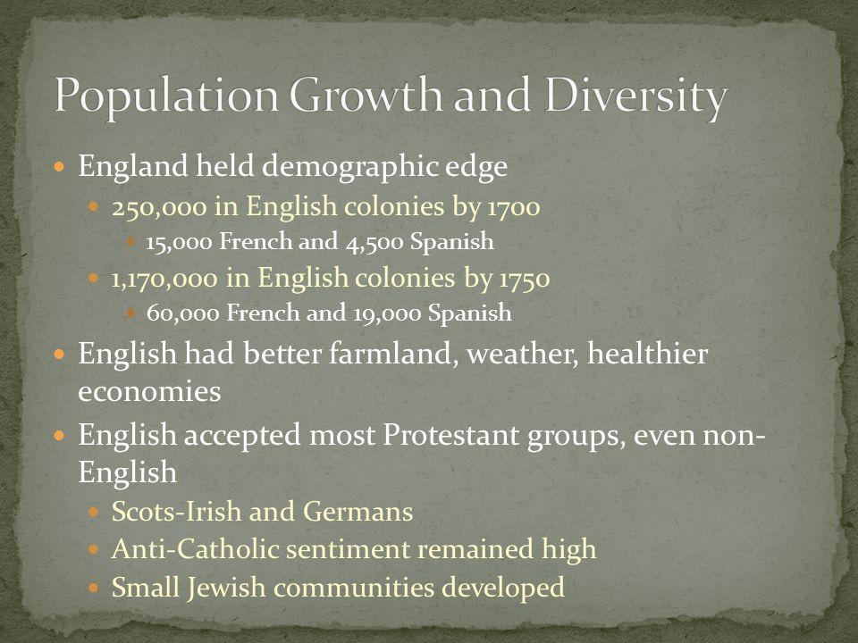 England held demographic edge 250,000 in English colonies by 1700 15,000 French and 4,500 Spanish 1,170,000 in English colonies by 1750 60,000 French