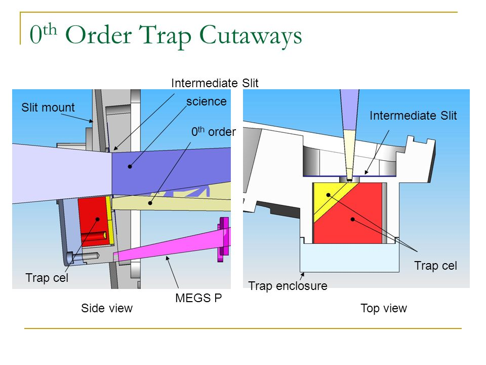 0 th Order Trap Cutaways Side viewTop view Intermediate Slit 0 th order science Trap cel Intermediate Slit MEGS P Slit mount Trap enclosure