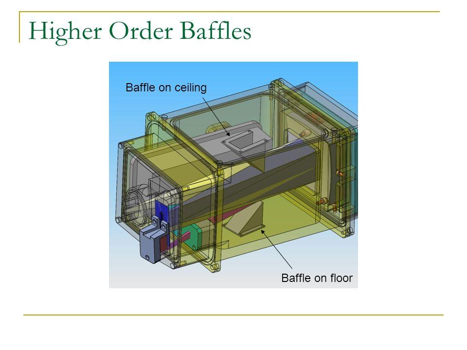 Higher Order Baffles Baffle on floor Baffle on ceiling