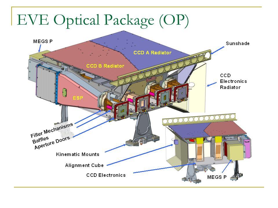 EVE Optical Package (OP)