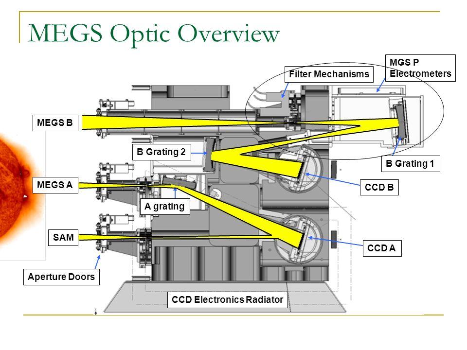 CCD B CCD A B Grating 1 CCD Electronics Radiator SAM B Grating 2 A grating MGS P Electrometers Aperture Doors Filter Mechanisms MEGS B MEGS A MEGS Opt
