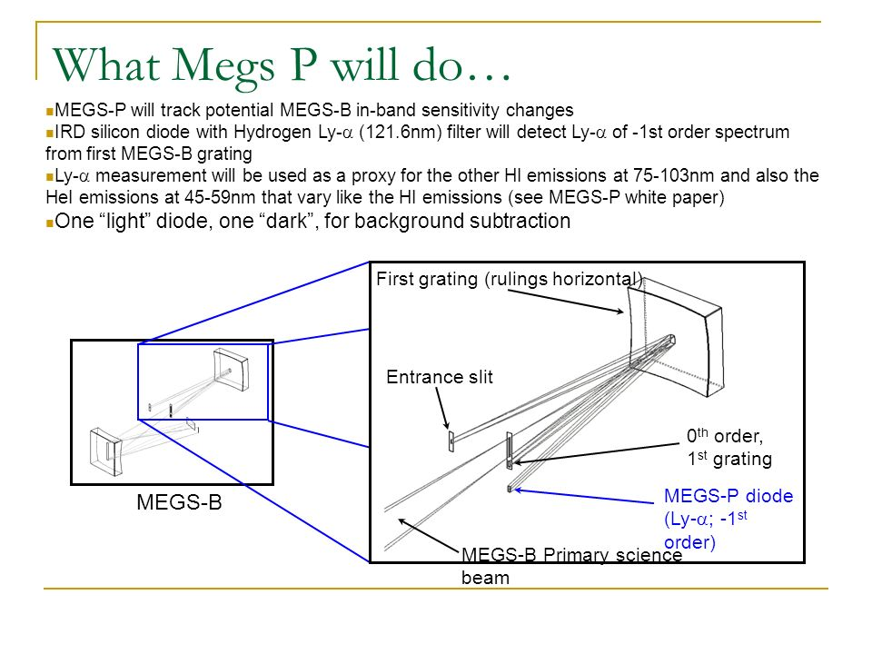 MEGS-P will track potential MEGS-B in-band sensitivity changes IRD silicon diode with Hydrogen Ly- (121.6nm) filter will detect Ly- of -1st order spectrum from first MEGS-B grating Ly- measurement will be used as a proxy for the other HI emissions at 75-103nm and also the HeI emissions at 45-59nm that vary like the HI emissions (see MEGS-P white paper) One light diode, one dark, for background subtraction MEGS-B Entrance slit 0 th order, 1 st grating First grating (rulings horizontal) MEGS-P diode (Ly- ; -1 st order) MEGS-B Primary science beam What Megs P will do…