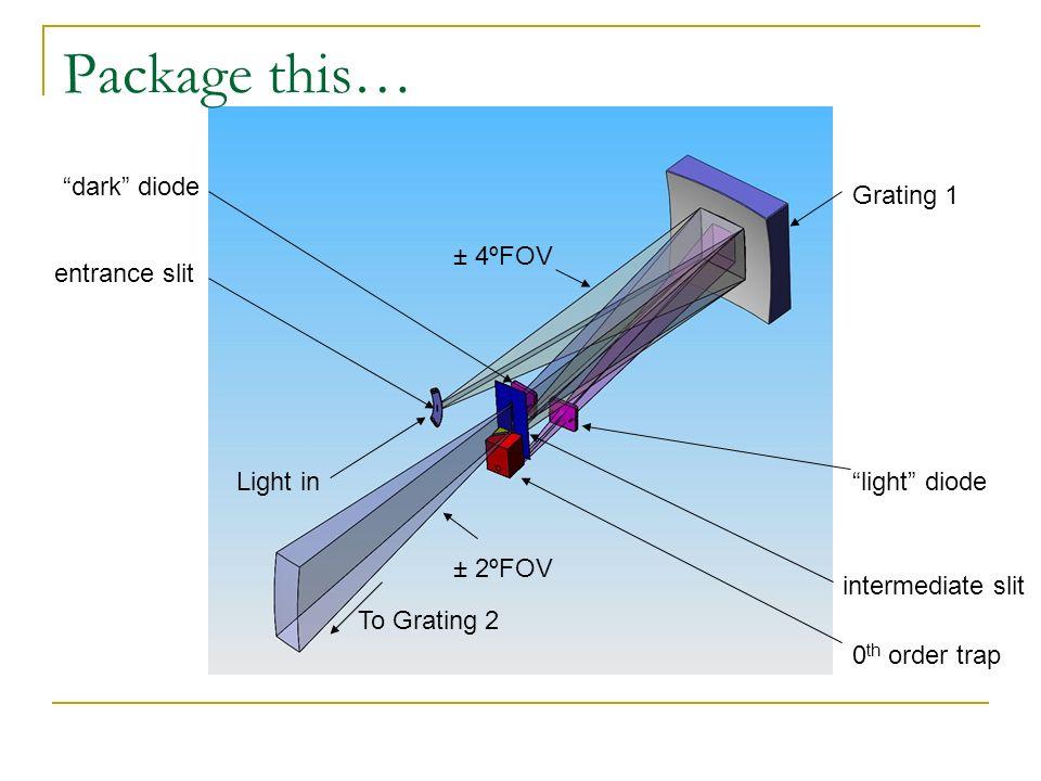 Package this… Grating 1 entrance slit intermediate slit light diode dark diode 0 th order trap ± 4ºFOV ± 2ºFOV To Grating 2 Light in