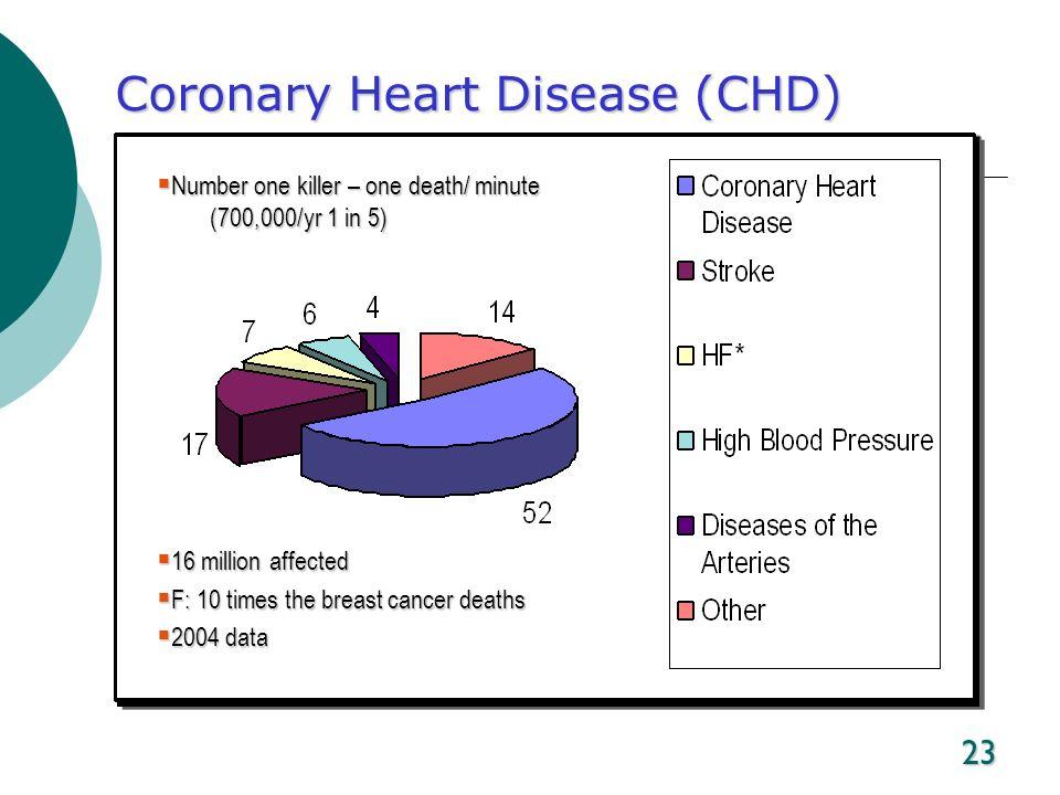 23 Coronary Heart Disease (CHD) Number one killer – one death/ minute (700,000/yr 1 in 5) Number one killer – one death/ minute (700,000/yr 1 in 5) 16