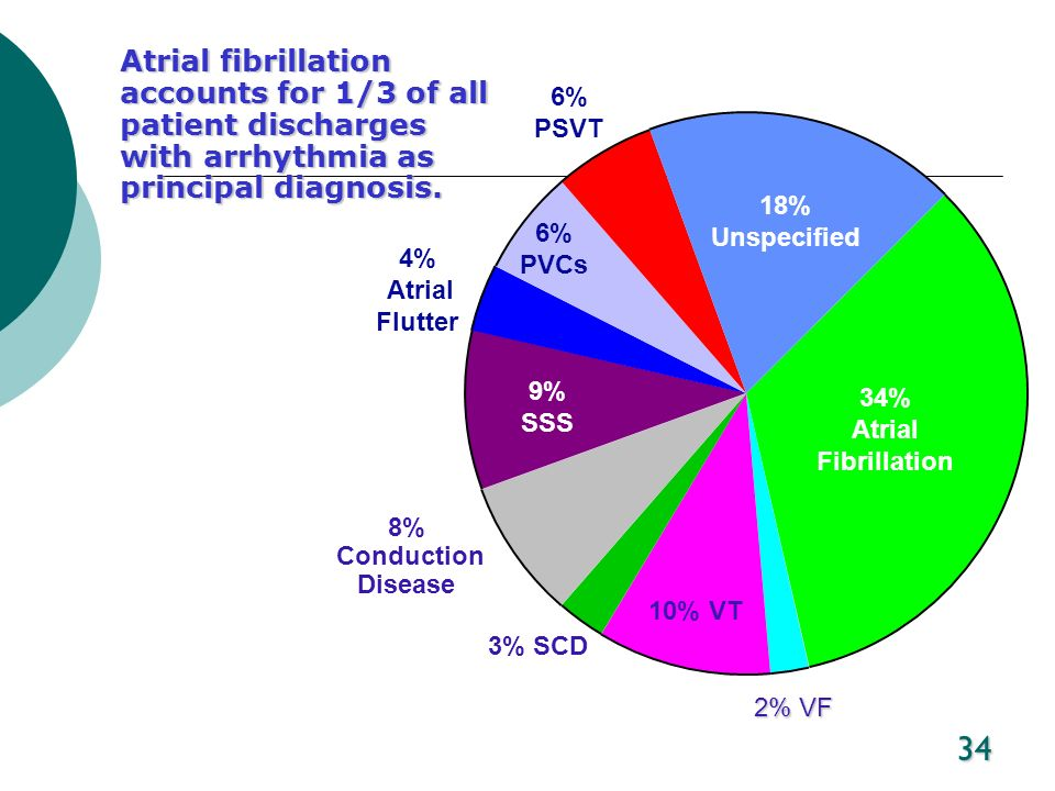 34 Atrial fibrillation accounts for 1/3 of all patient discharges with arrhythmia as principal diagnosis. 2% VF 34% Atrial Fibrillation 18% Unspecifie