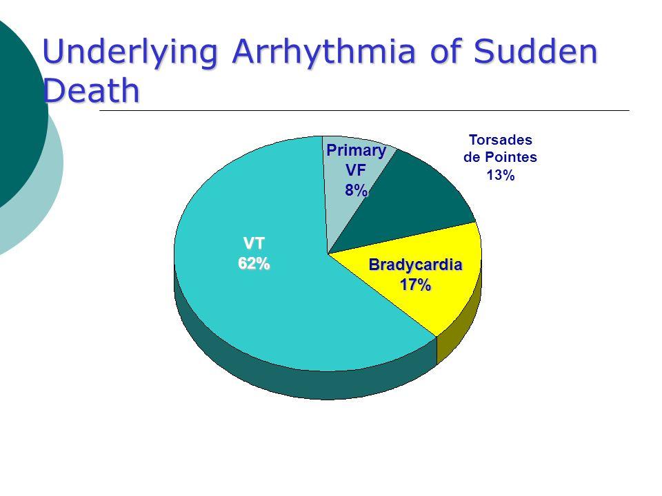 Underlying Arrhythmia of Sudden Death VT62% Bradycardia17% Torsades de Pointes 13% PrimaryVF8%
