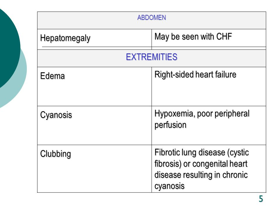 5 ABDOMEN Hepatomegaly May be seen with CHF EXTREMITIES Edema Right-sided heart failure Cyanosis Hypoxemia, poor peripheral perfusion Clubbing Fibroti