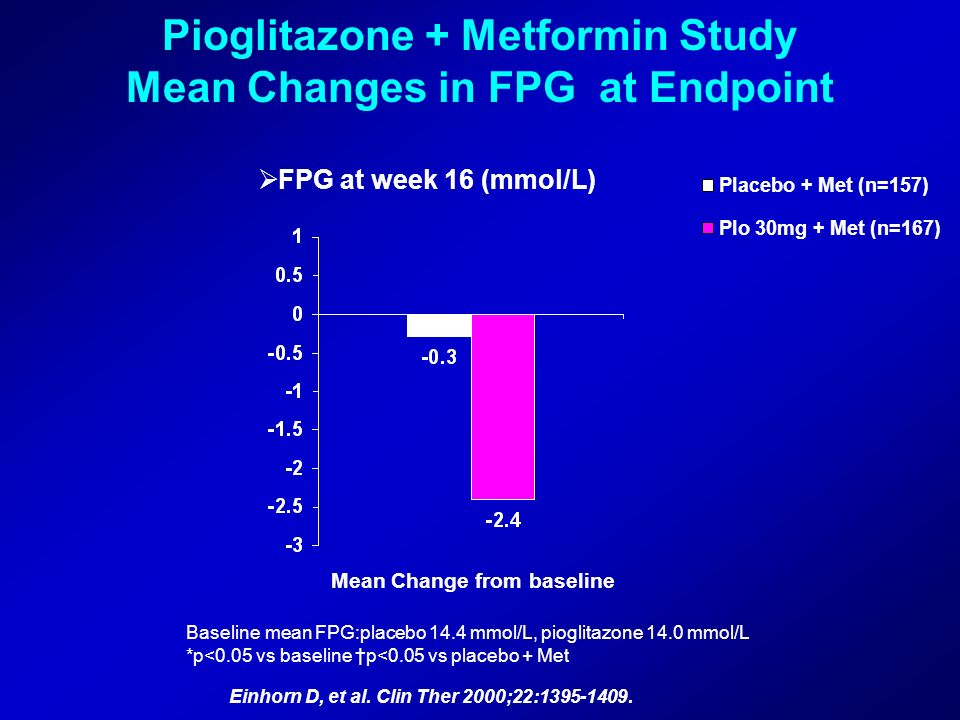 FPG at week 16 (mmol/L) Mean Change from baseline Baseline mean FPG placebo: 13.1 mmol/L, pioglitazone: 13.5mmol/L *p=0.05 vs baseline p=0.05 vs place