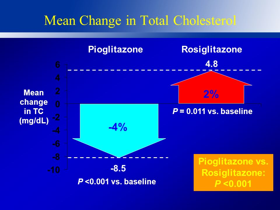Mean Change in Triglyceride Mean change in TG (mg/dL) -60 -50 -40 -30 -20 -10 0 Pioglitazone vs. Rosiglitazone: P <0.001 -55.2 P <0.001 vs. baseline -