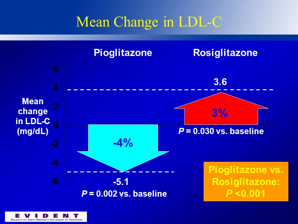 Mean Change in HDL-C Mean change in HDL-C (mg/dL) -0.5 0.0 0.5 1.0 1.5 2.0 2.5 3.0 PioglitazoneRosiglitazone Pioglitazone vs. Rosiglitazone: P = 0.064