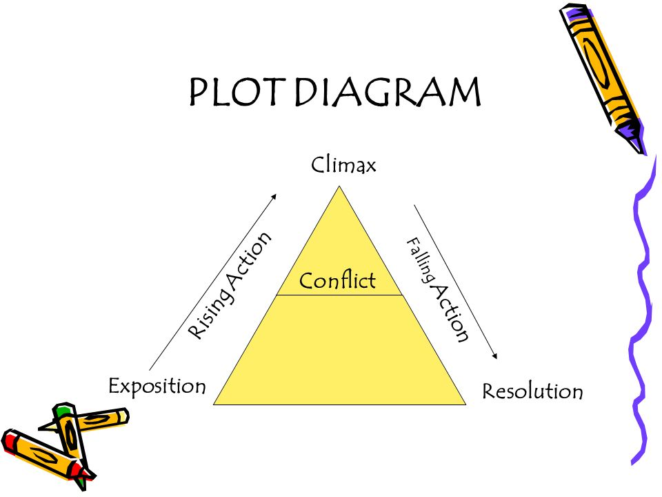 PLOT DIAGRAM R i s i n g A c t i o n F a l l i n g A c t i o n Resolution Climax Exposition Conflict