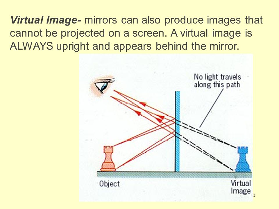 Types of Images Real Images- mirrors can produce images that can be projected on a screen. A real image is ALWAYS inverted and appears in front of the