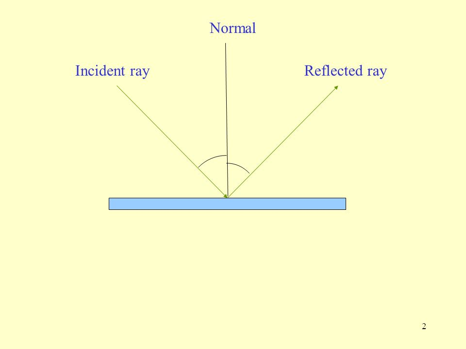 Laws of Reflection From the Activity you performed, when you shine an incident light ray at a plane mirror, the light is reflected off the mirror and