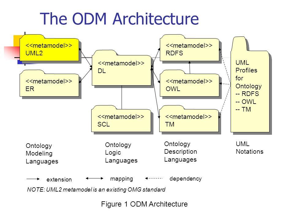 The ODM Architecture > UML2 > UML2 > DL > DL > SCL > SCL > TM > TM > OWL > OWL > RDFS > RDFS > ER > ER extension mapping Ontology Modeling Languages Ontology Description Languages NOTE: UML2 metamodel is an existing OMG standard UML Profiles for Ontology -- RDFS -- OWL -- TM UML Profiles for Ontology -- RDFS -- OWL -- TM UML Notations Ontology Logic Languages dependency Figure 1 ODM Architecture
