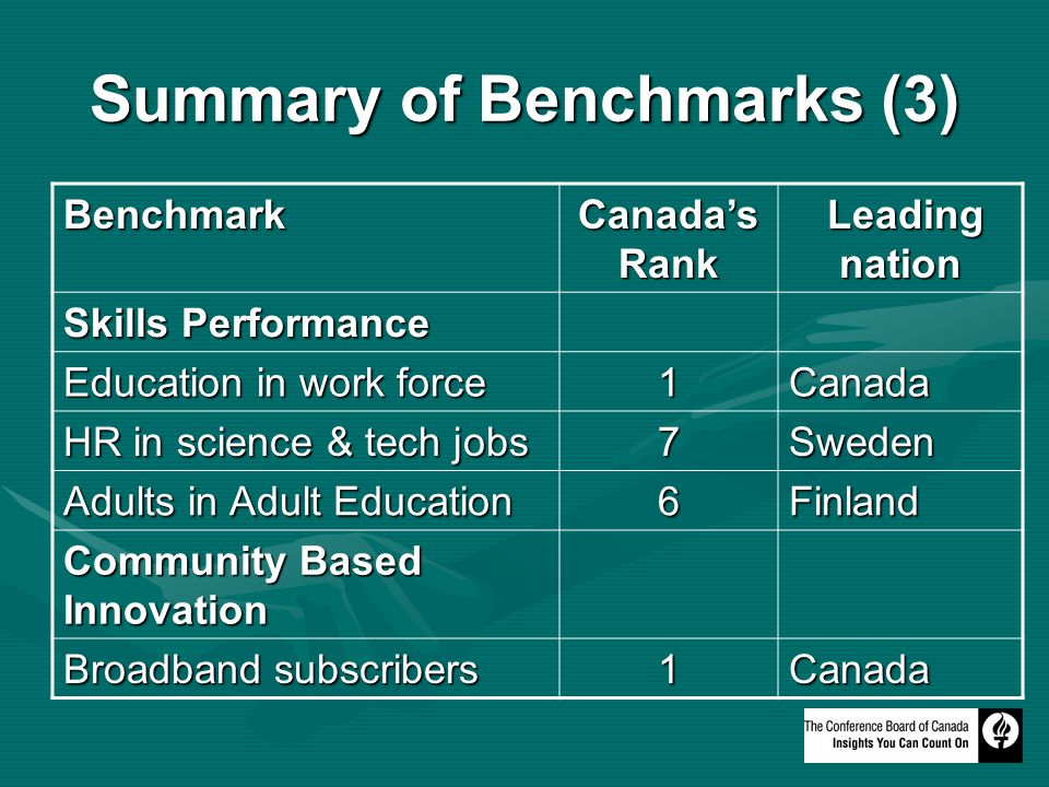 Summary of Benchmarks (3) Benchmark Canadas Rank Leading nation Leading nation Skills Performance Education in work force 1Canada HR in science & tech jobs 7Sweden Adults in Adult Education 6Finland Community Based Innovation Broadband subscribers 1Canada