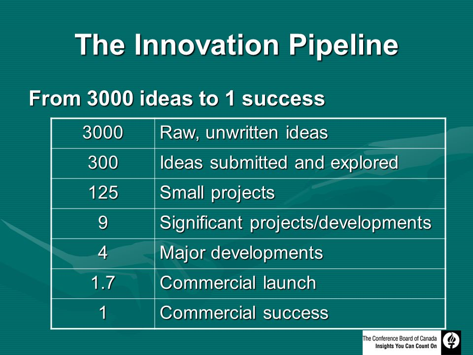The Innovation Pipeline From 3000 ideas to 1 success 3000 Raw, unwritten ideas 300 Ideas submitted and explored 125 Small projects 9 Significant projects/developments 4 Major developments 1.7 Commercial launch 1 Commercial success