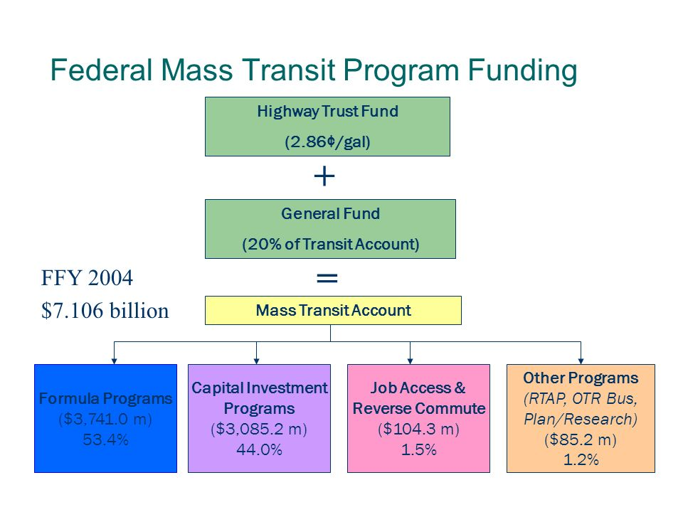 Potential Transit Funding Programs Capital Investment Grants and Loans (Section 5309) Urbanized Area Formula Grants (Section 5307) Job Access and Reverse Commute CMAQ (Highway Program)