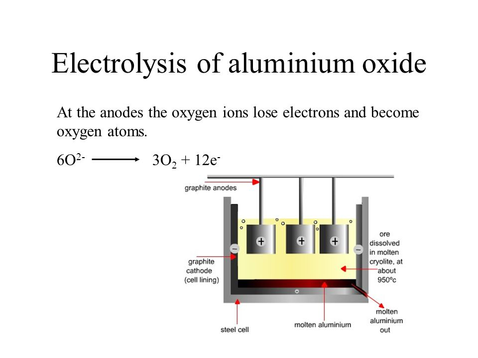 Electrolysis of aluminium oxide At the anodes the oxygen ions lose electrons and become oxygen atoms. 6O 2- 3O 2 + 12e -