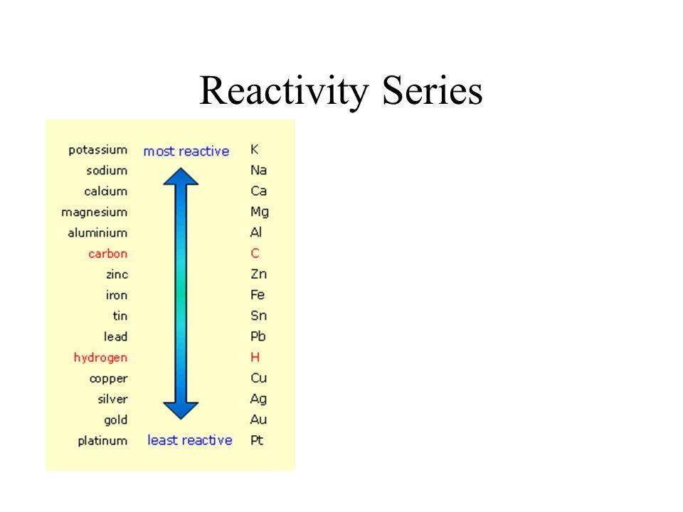 Reactivity Series