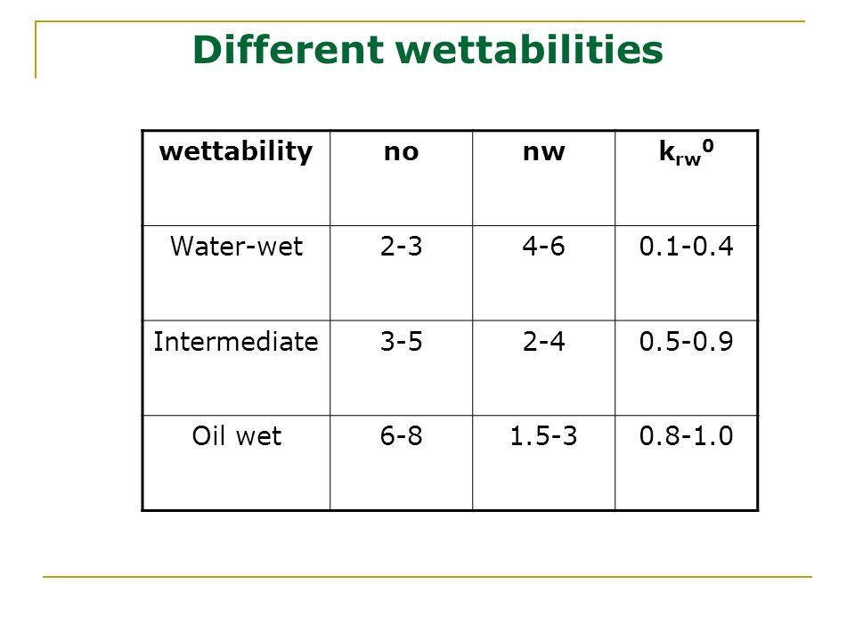 Different wettabilities wettabilitynonwk rw 0 Water-wet2-34-60.1-0.4 Intermediate3-52-40.5-0.9 Oil wet6-81.5-30.8-1.0