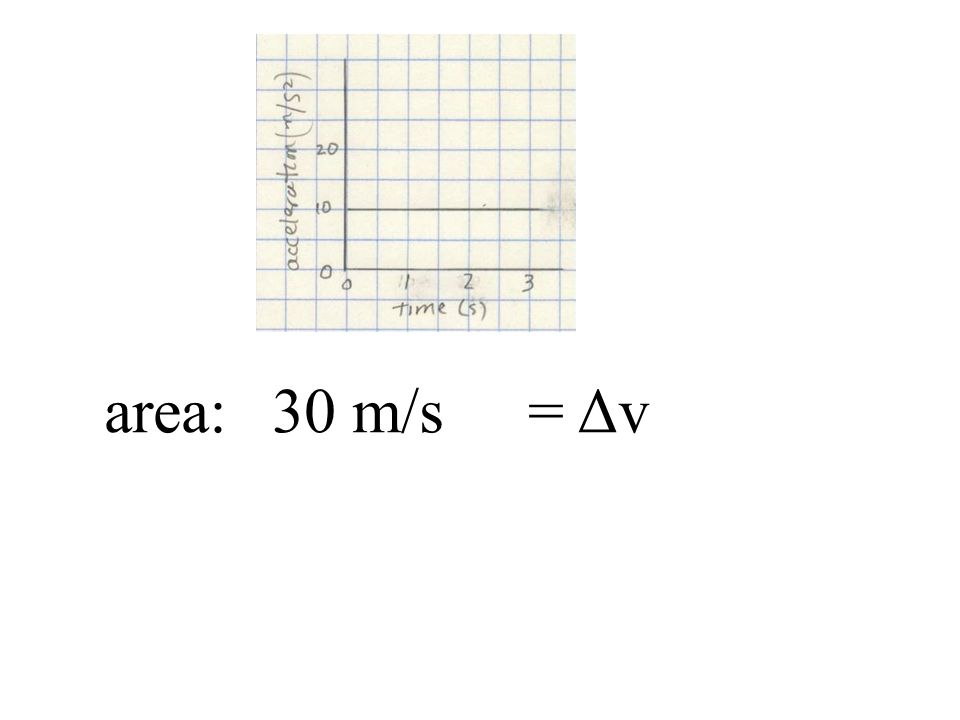 area:30 m/s= Δv