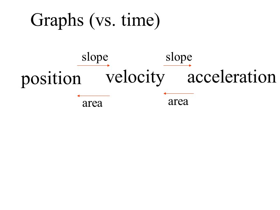 Graphs (vs. time) position velocityacceleration slope area
