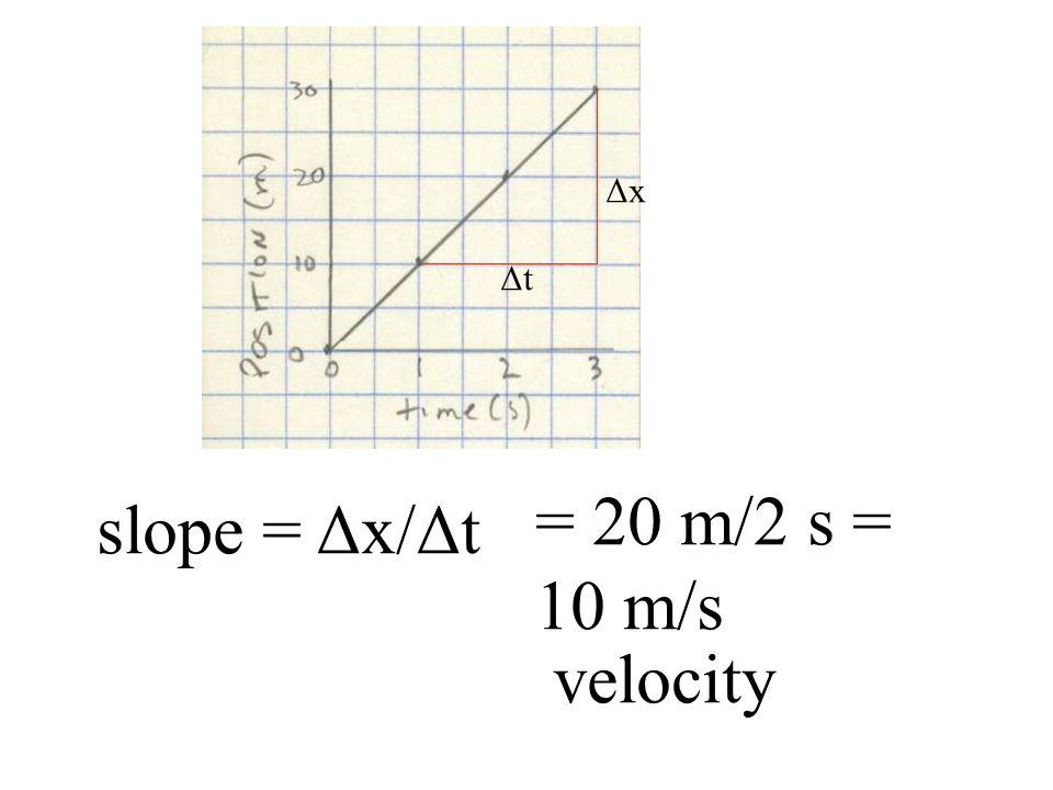 slope = Δx/Δt ΔtΔt ΔxΔx = 20 m/2 s = 10 m/s velocity