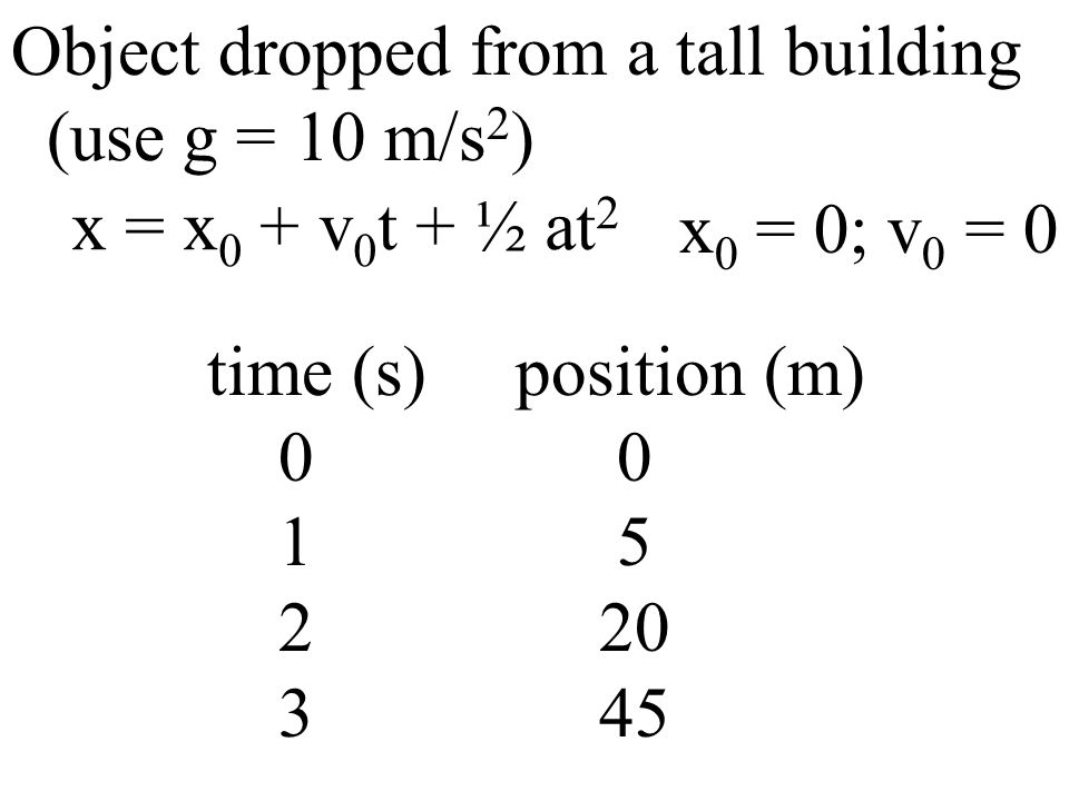 Object dropped from a tall building (use g = 10 m/s 2 ) time (s) position (m) 0 0 1 5 2 20 3 45 x = x 0 + v 0 t + ½ at 2 x 0 = 0; v 0 = 0