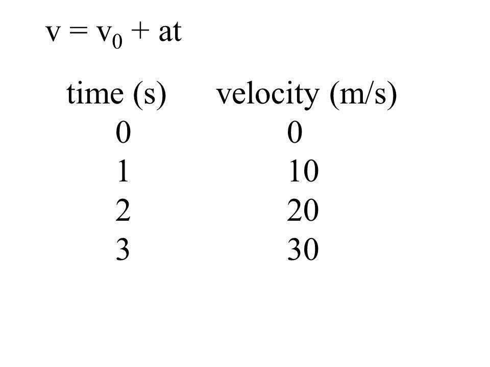 time (s) velocity (m/s) 0 0 1 10 2 20 3 30 v = v 0 + at